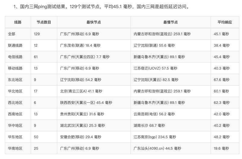 印象云 元旦活動—香港CN2 _1H1G云主機3M獨享不限流量 23元/月 24小時100%回國